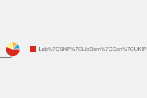 2010 General Election result in Inverclyde